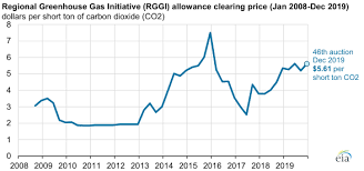 Virginia Chart Of Allowances 2017 Auction Prices For Regional Carbon Dioxide Allowances Have