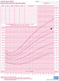 Bmi Chart For Girls Body Mass Index Bmi Center For Young Womens Health