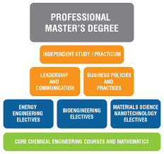 Professional Master's Program | Chemical and Biomolecular ...