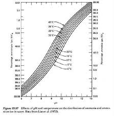 Ammonia Temperature Chart Ammonia Tables