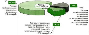 Дипломная работа Финансовые аспекты деятельности Фонда  Рисунок 1 1 Структура расходов бюджета Фонда социального страхования за 2007 год млрд руб