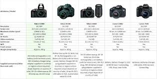 Canon Dslr Model Comparison Chart Nikon D3400 2 Lens Kit Brickandwillow Co