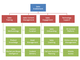 Sales Operations Org Chart Why We Need A Taxonomy For Sales Enablement Idc Sales