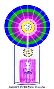 Spiritual Tools To Improve Your Life Raise Your Vibration