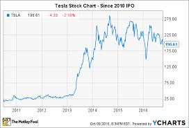 Tesla Stock Price Chart How To Buy Tesla Stock Bestfxtradingplatform Com