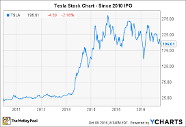 Tesla Share Price History Chart How To Buy Tesla Stock Bestfxtradingplatform Com