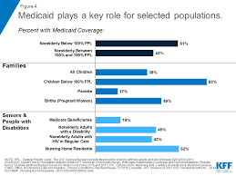Texas Medicaid Eligibility Chart 10 Things To Know About Medicaid Setting The Facts Straight
