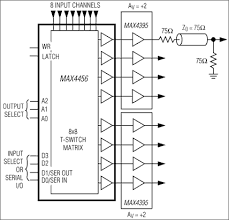 max low cost x x x video crosspoint switches maxim max4359 max4360 max4456 typical operating circuit
