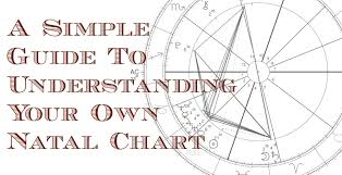 How To Read Your Natal Chart For Beginners Astrology