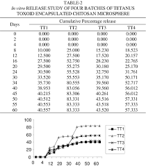 Chart Based On Maximum Drug Release Obtained From Four