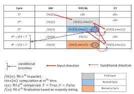Ser 3dr Pipeline Timeline Chart Download Scientific Diagram