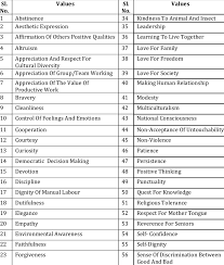 List Of Values List Of Values Selected By The Experts Selected Values