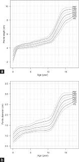 Asian Toddler Growth Chart Male External Genitalia Growth Curves And Charts For