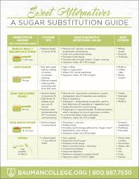 Healthy Cooking Substitutions Chart 5 Healthy Sugar Substitutes A Handy Guide To Keep In Your