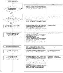 servomotor selection flow chart