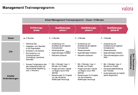 apprenticeship further training valora management trainee