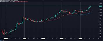 Will bitcoin go up in value? Bitcoin Price Prediction 2021 2030 Cryptopolitan