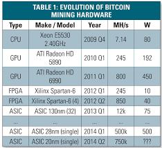 Bitcoin Mining Cpu And Gpu
