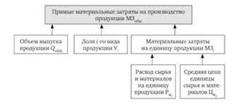 Анализ себестоимости отдельных видов продукции по статьям  Структурная модель факторного анализа прямых материальных затрат