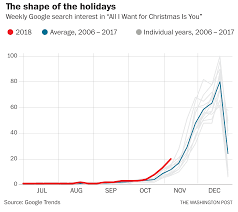 The All I Want For Christmas Index Tracking Holiday Cheer