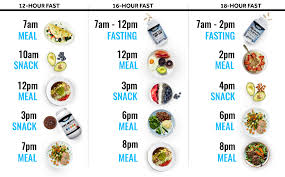 Intermittent Fasting Chart Intermittent Fasting 101 Rsp Nutrition