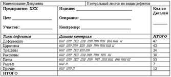 Контрольный лист Семь инструментов контроля качества  Контрольный лист