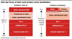 More On Capital Risk In Banks Juggling Dynamite