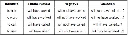 Future Perfect Grammarly Blog