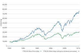 Dividends Are A Vital Element Of Portfolio Returns