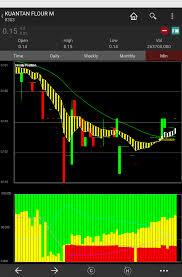 Kfm Charts Apa Itu Saham 60m Chart Kfm 15c