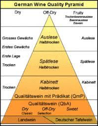 White Wine Dryness Chart German Wine