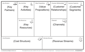 Bplan Template An Easier Business Model Canvas Template The Lean Plan Template