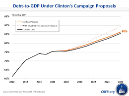 Federal Budget Chart 2016 Clinton Chart 2 Jpg Committee For A Responsible Federal Budget