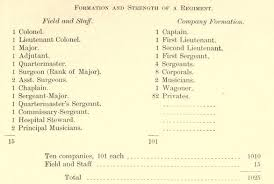 Civil War Strengths And Weaknesses Chart Civil War Military Army Infantry Soldiers Cavalry Artillery