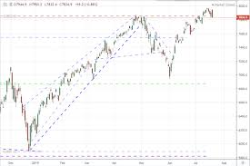 Week 9 Trade Chart Expect More Dollar And Dow Volatility On Fed Speculation