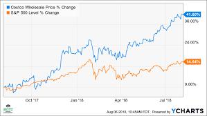 Costco Stock Quote Amazing Why Costco Stock May See A Big Pullback Investopedia