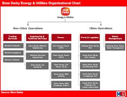 Singapore Power Organisation Chart Powering Energy Utilities Forward Kinibiz