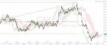 Cheesecake Factory Cake Stock Technical Analysis Daily