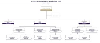 Finance Organizational Chart Finance Administration Organization Chart Uw Facilities
