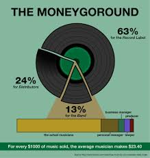 it s safe to say that an artist s ine does not e from royalties of al s as they usually own a very small percene of the al s profit