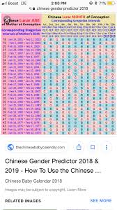 68 Actual Chinese Gender Chart For 2019