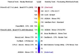 Intel Cpu Temperature Chart Intel Temperature Guide Toms Hardware Forum