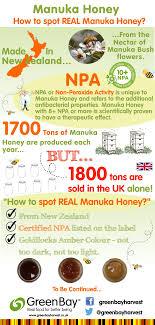 Manuka Honey Rating Chart Medihoney Gel Wound And Burn Ointment 01m Health Charts