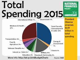 Federal Budget Pie Chart 2015 Federal Government Spending Online Charts Collection