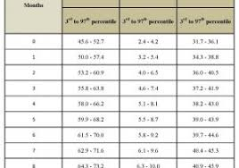 Baby Height And Weight Chart Australia Baby Growth Chart