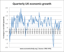 causes of business cycle economics help economic growth rate real 80 14