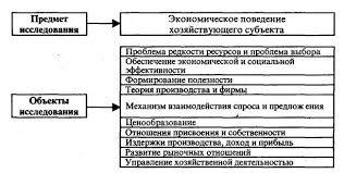 Курсовая работа Микроэкономика в системе экономических знаний  Раскрывая содержание данных отношений современная микроэкономика исследует отношения присвоения и собственности формирование и развитие экономических