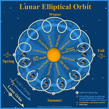 Chart Lunar Elliptical Orbit Note This Image Above