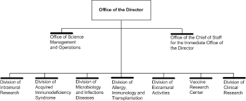 Omb Org Chart 2019 Office Of The Director Organization Chart Nih National