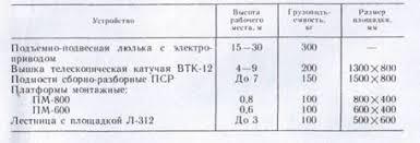 Реферат Монтаж комплектных трансформаторных подстанций